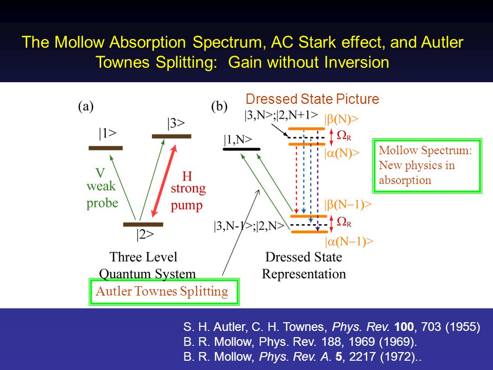 The Mollow Absorption Spectrum, AC Stark effect, and Autler Townes Splitting: Gain without Inversion