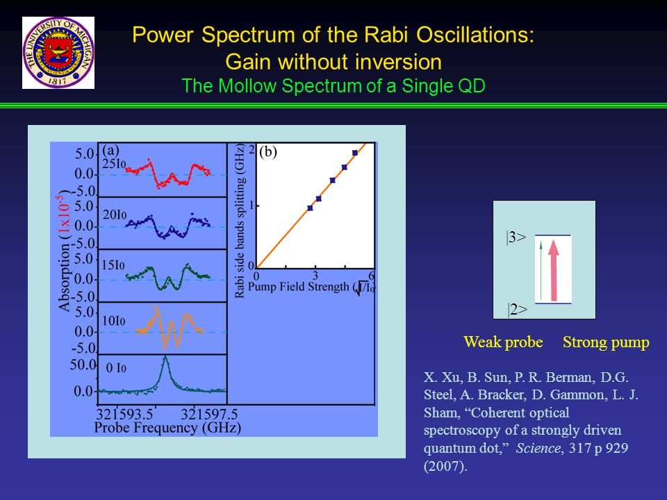 Power Spectrum of the Rabi Oscillations: Gain without inversion The Mollow Spectrum of a Single QD
