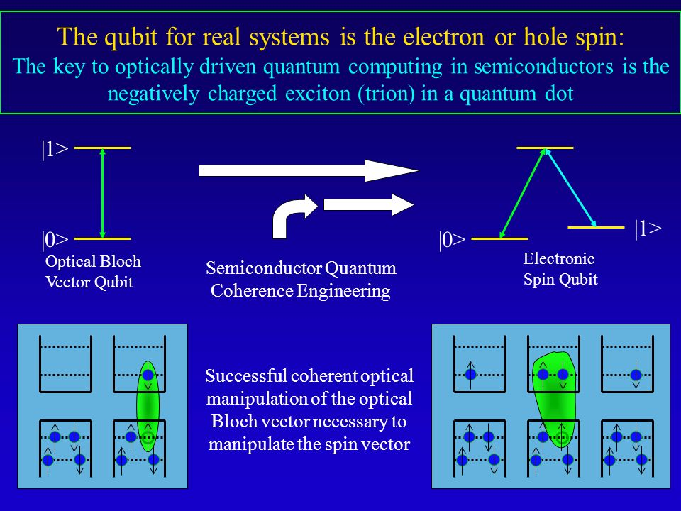 Semiconductor Quantum Coherence Engineering