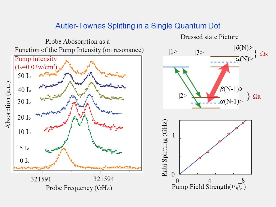 Autler-Townes Splitting in a Single Quantum Dot