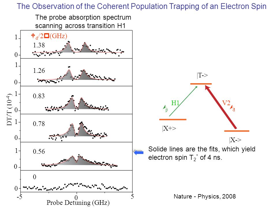 The Observation of the Coherent Population Trapping of an Electron Spin