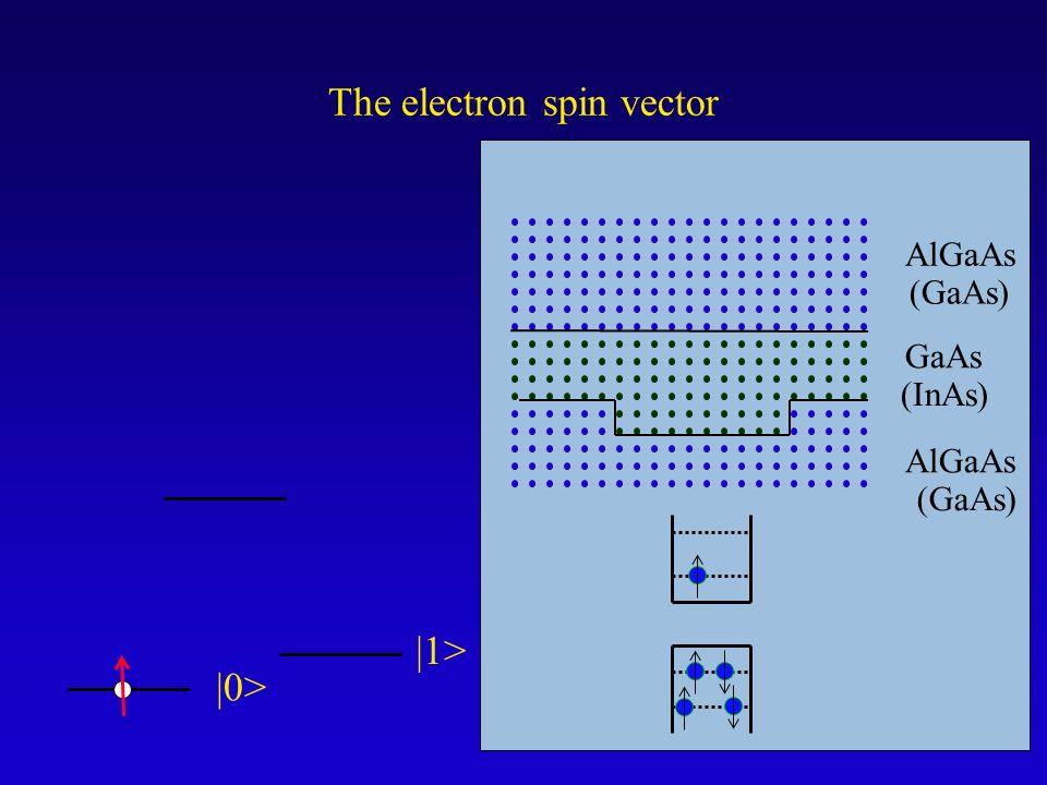 The electron spin vector