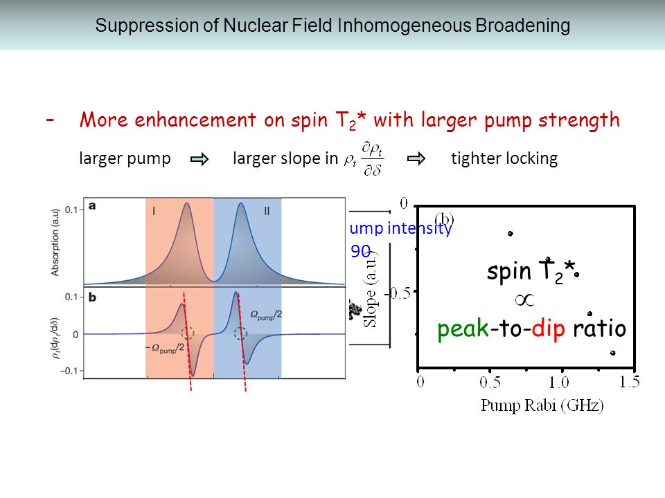 Suppression of Nuclear Field Inhomogeneous Broadening