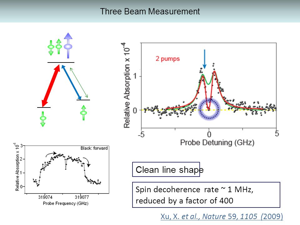 Three Beam Measurement