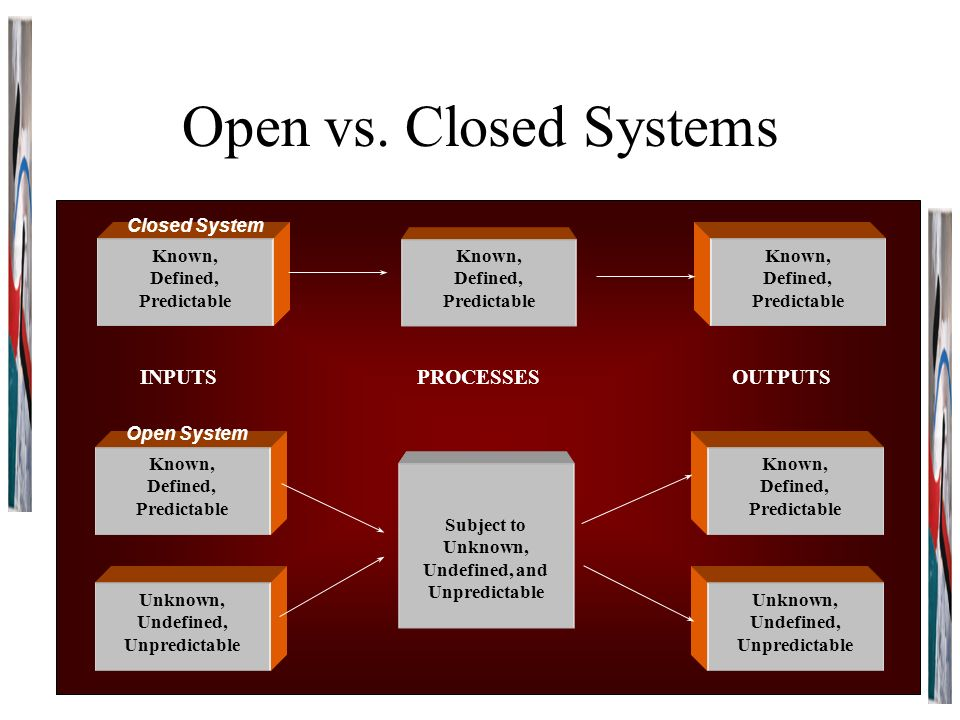 open vs closed systems essay Systems open and closed topics: open system open vs closed systems essayrunning head: open vs closed source os open vs closed source operating systems ignacio gachuzo pos355 mr robblee open vs closed source operating.