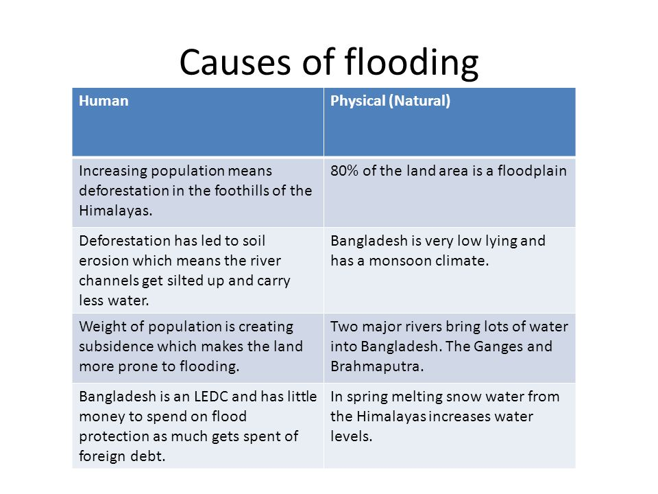 Floods in India: Causes and Control