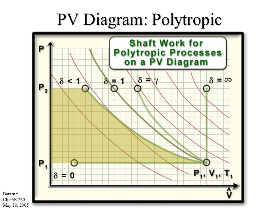 cheme 260 entropy balances on open and closed systems ... pv diagram work