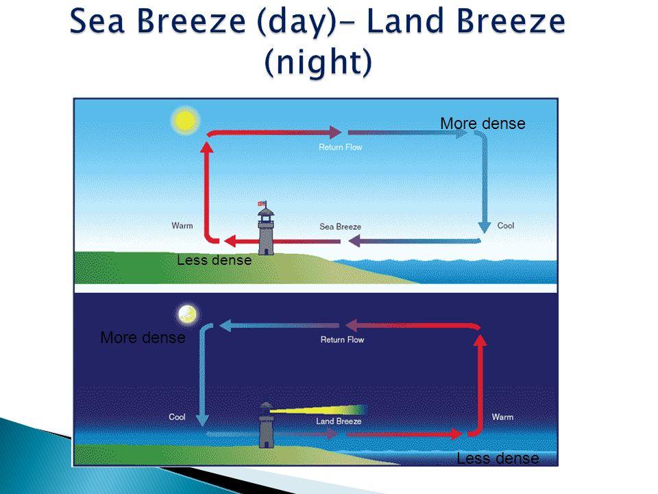 Sea Breeze Land Breeze Diagram Info Wiring
