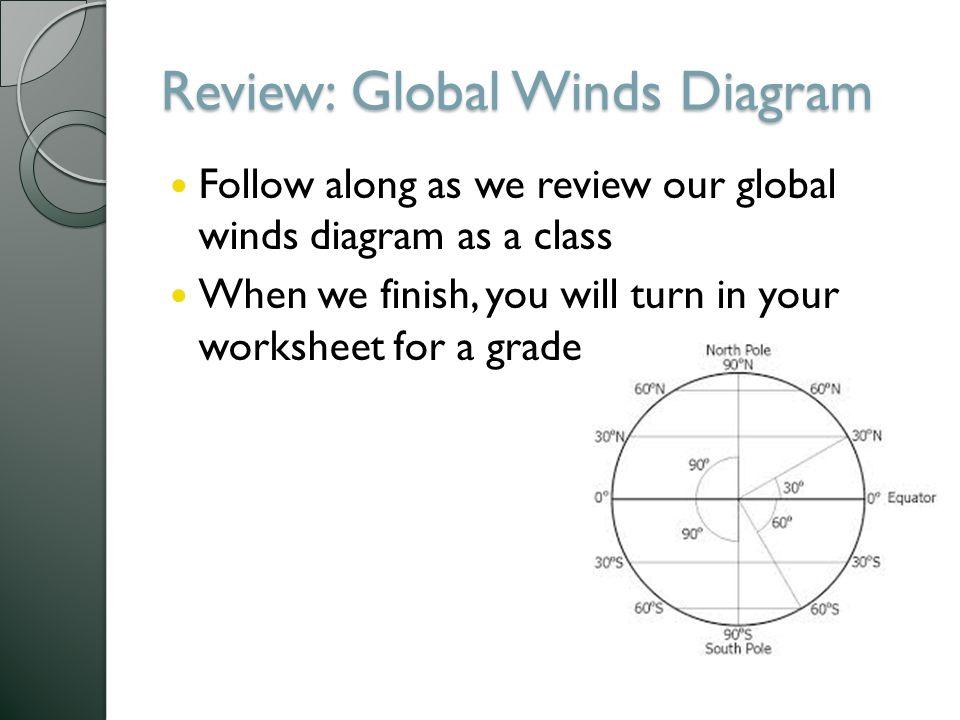 Warm Up 36 Explain the science behind hang gliding ppt download – Global Winds Worksheet