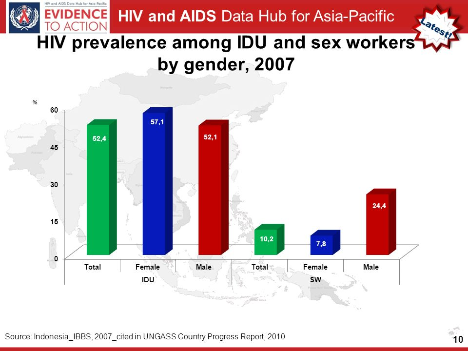 HIV prevalence among IDU and sex workers by gender, 2007