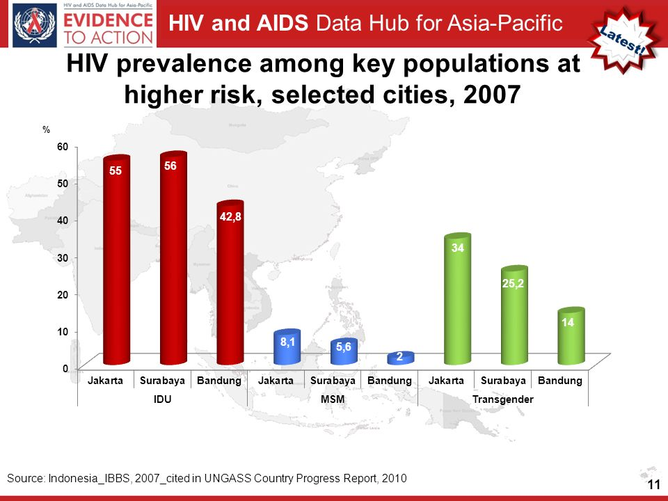 HIV prevalence among key populations at higher risk, selected cities, 2007