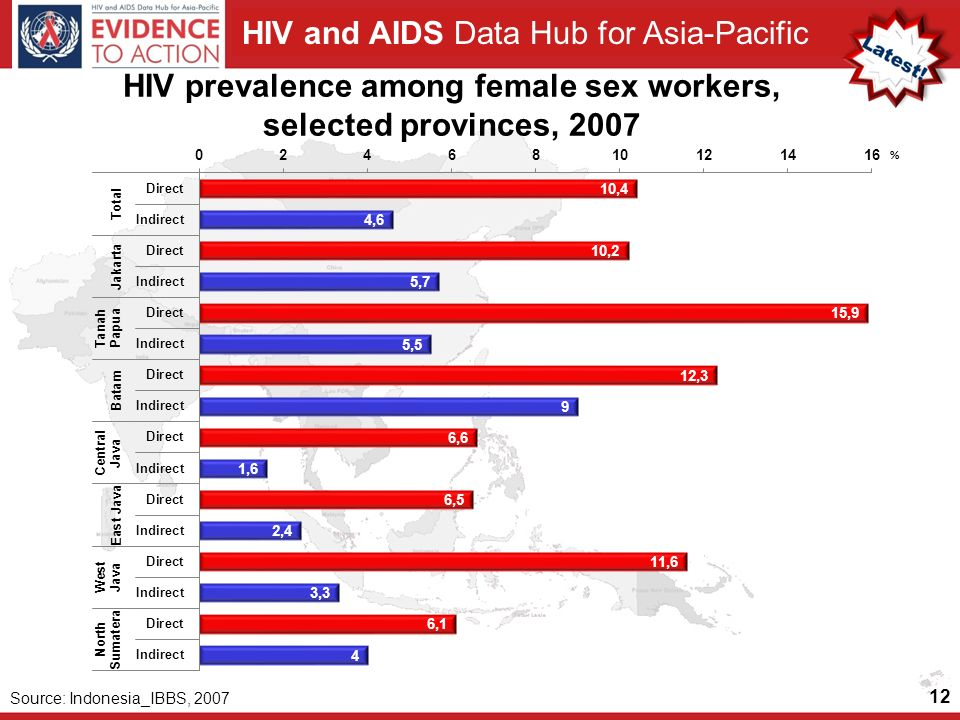HIV prevalence among female sex workers, selected provinces, 2007
