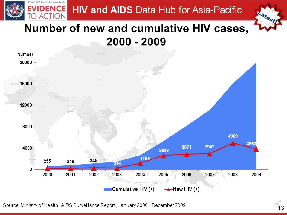 Number of new and cumulative HIV cases,
