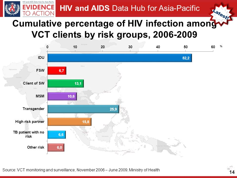 Cumulative percentage of HIV infection among VCT clients by risk groups,