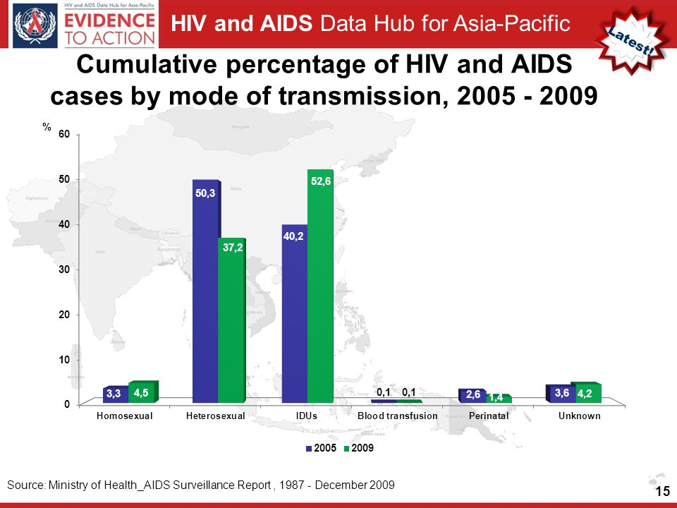 Cumulative percentage of HIV and AIDS cases by mode of transmission,