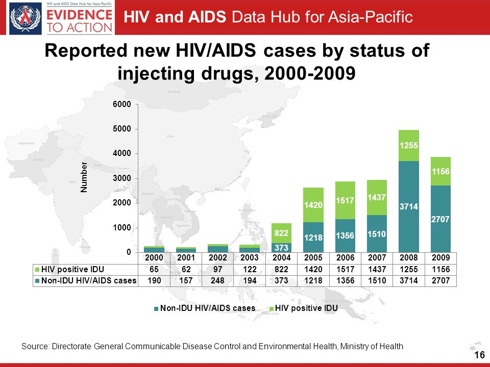 Reported new HIV/AIDS cases by status of injecting drugs,