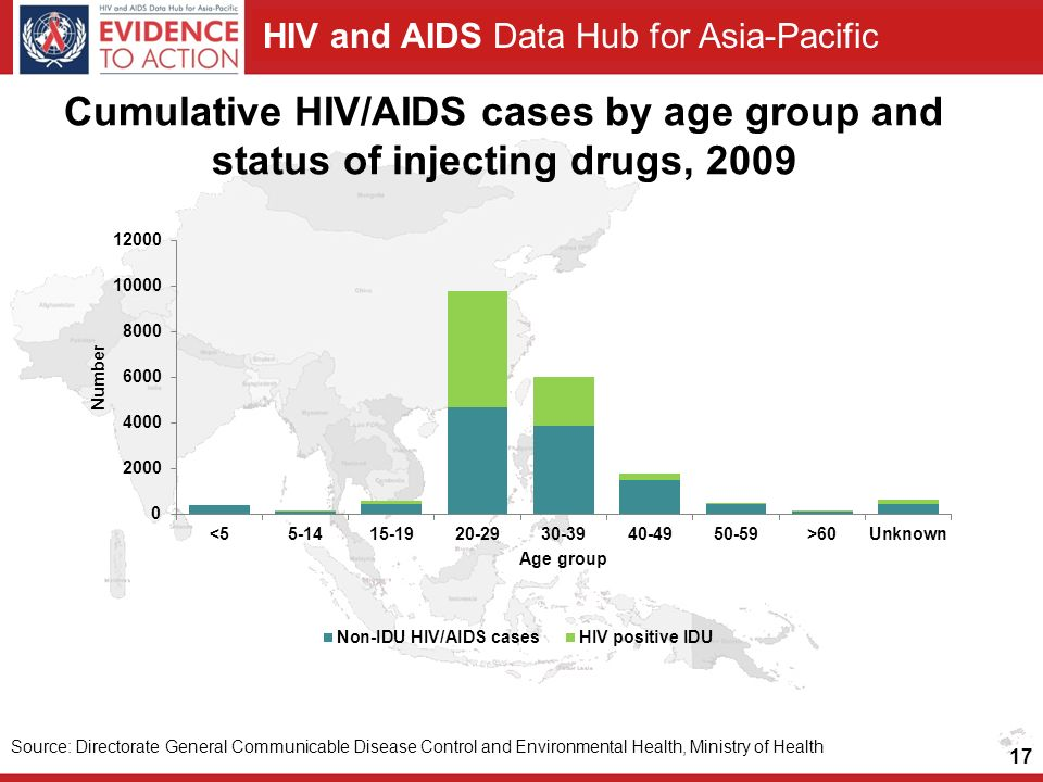 Cumulative HIV/AIDS cases by age group and status of injecting drugs, 2009