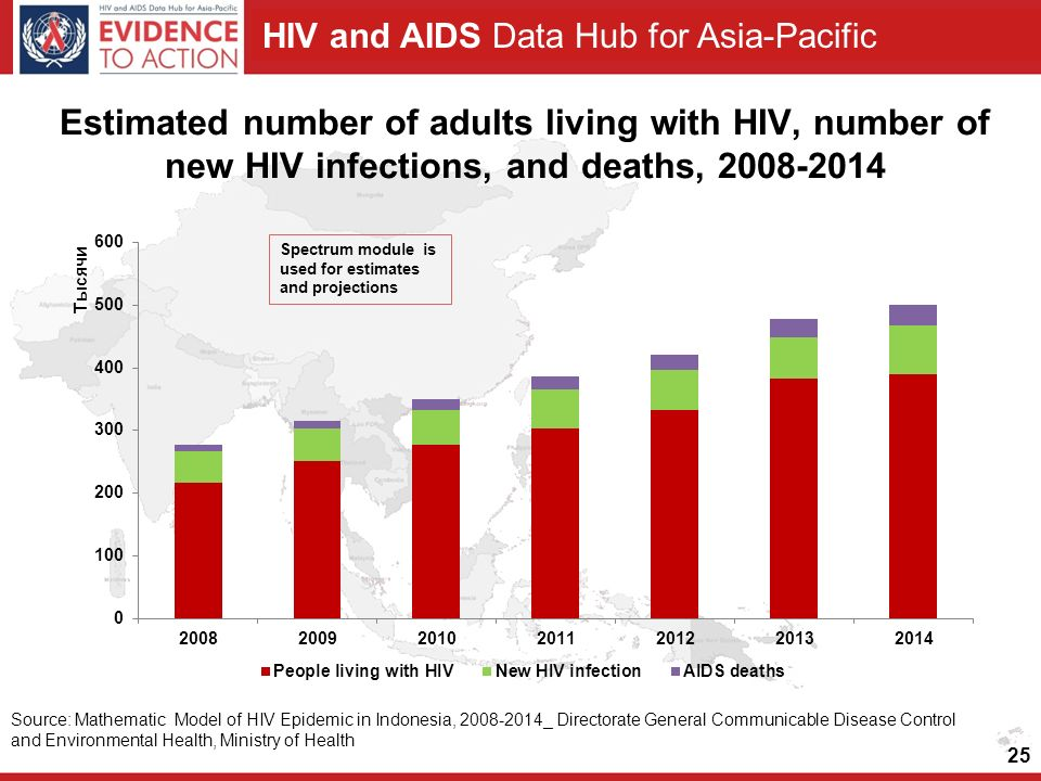 Estimated number of adults living with HIV, number of new HIV infections, and deaths,