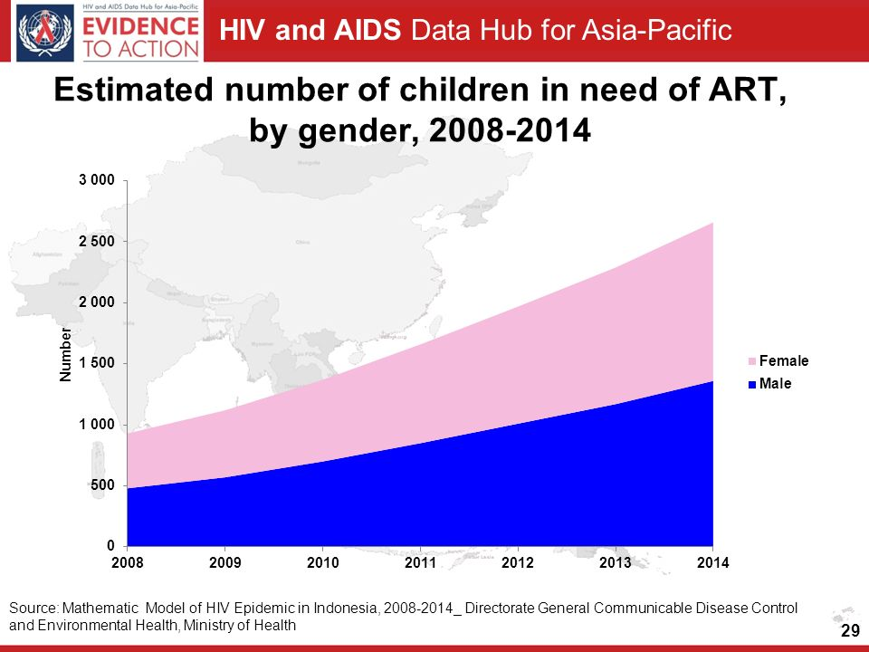 Estimated number of children in need of ART, by gender,