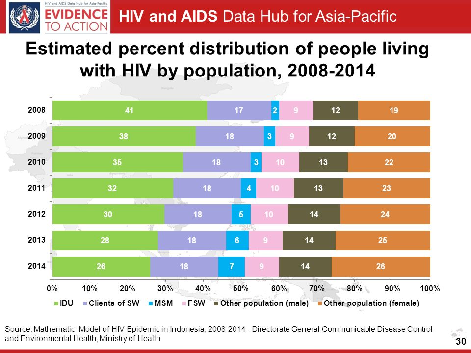 Estimated percent distribution of people living with HIV by population,