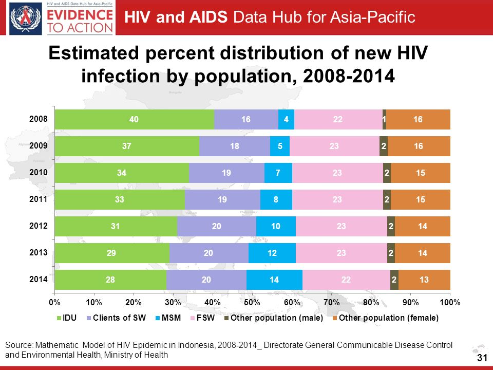 Estimated percent distribution of new HIV infection by population,