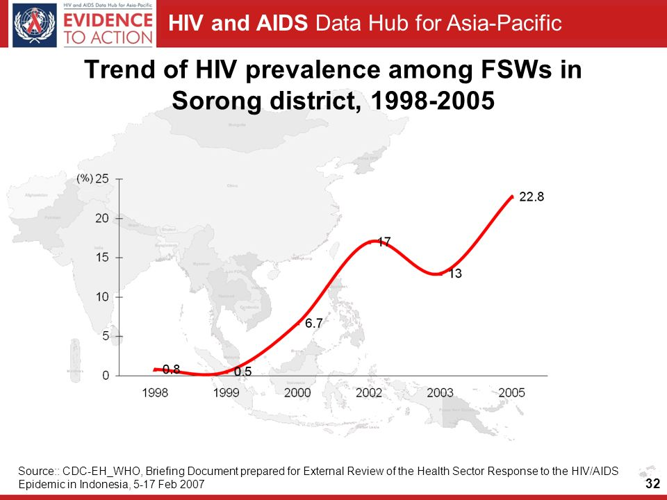 Trend of HIV prevalence among FSWs in Sorong district,