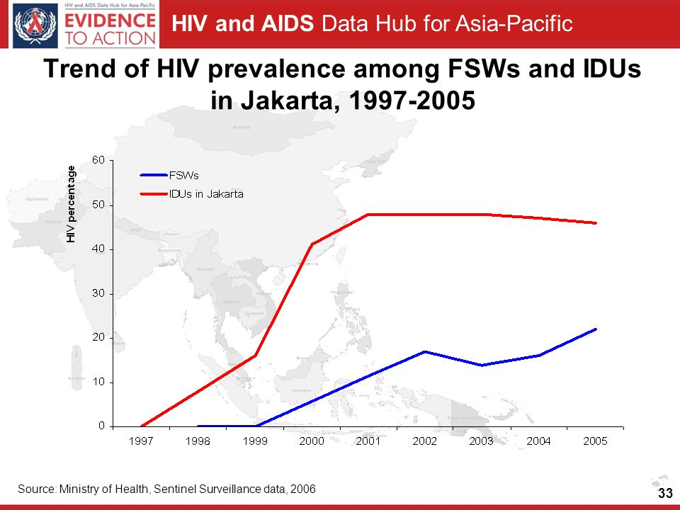 Trend of HIV prevalence among FSWs and IDUs in Jakarta,
