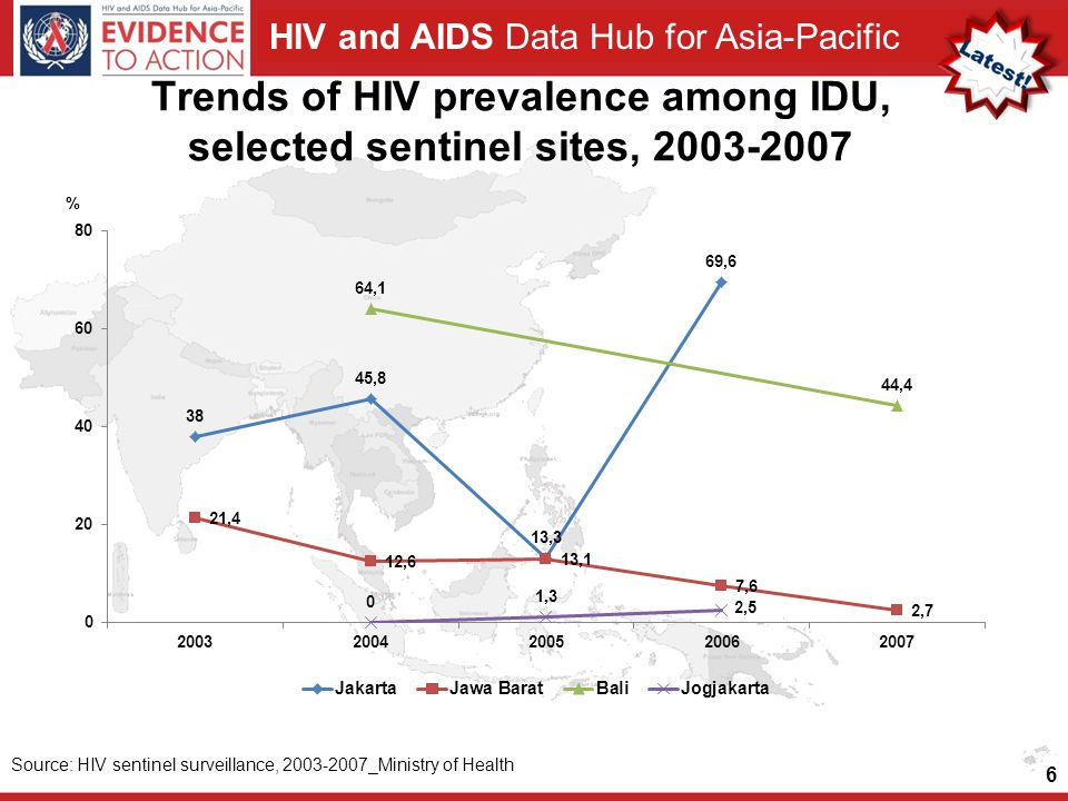 Trends of HIV prevalence among IDU, selected sentinel sites,