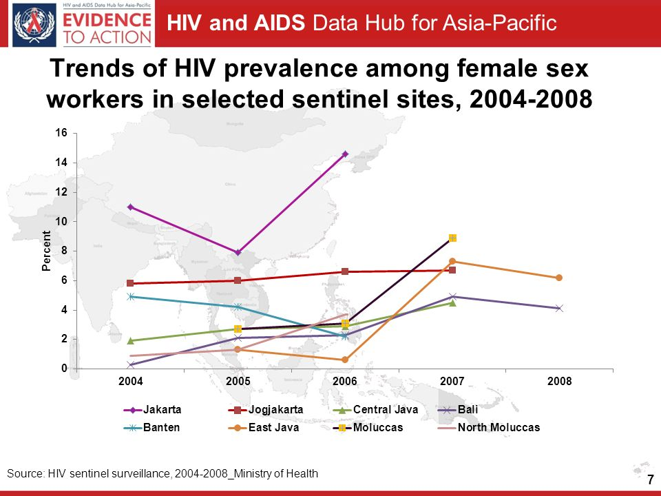 Trends of HIV prevalence among female sex workers in selected sentinel sites,