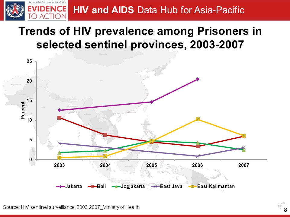 Trends of HIV prevalence among Prisoners in selected sentinel provinces,