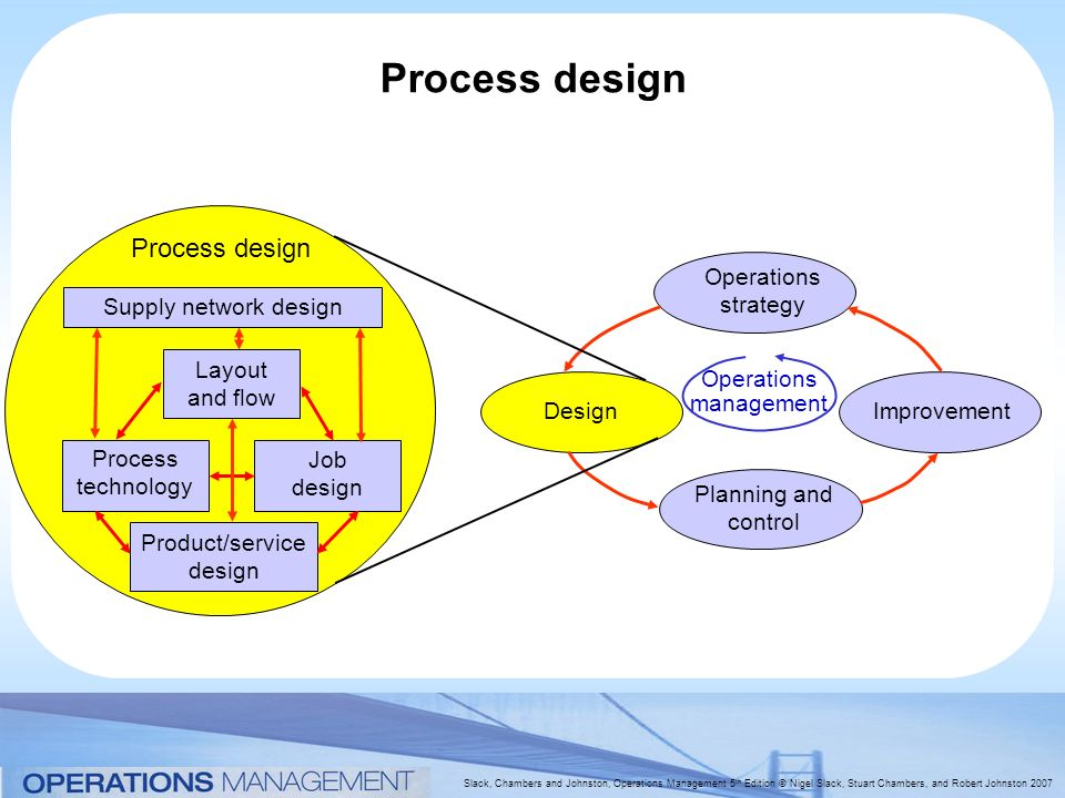 Chapter 4 process design source joe schwarz ppt video for Product service design
