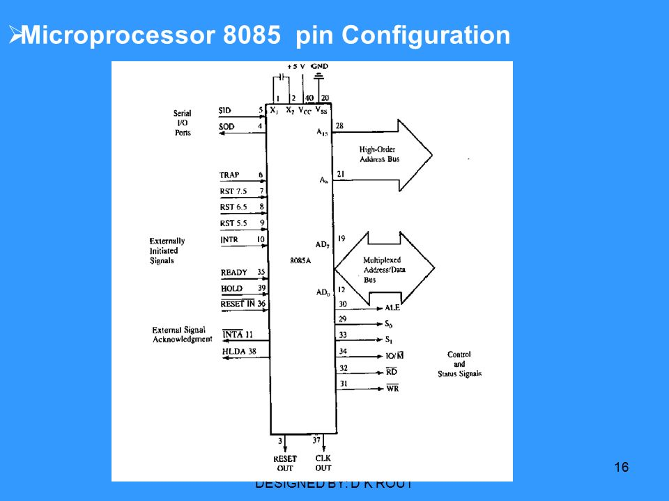 Block diagram 8085 microprocessor for polytechnic wiring for Architecture 8085
