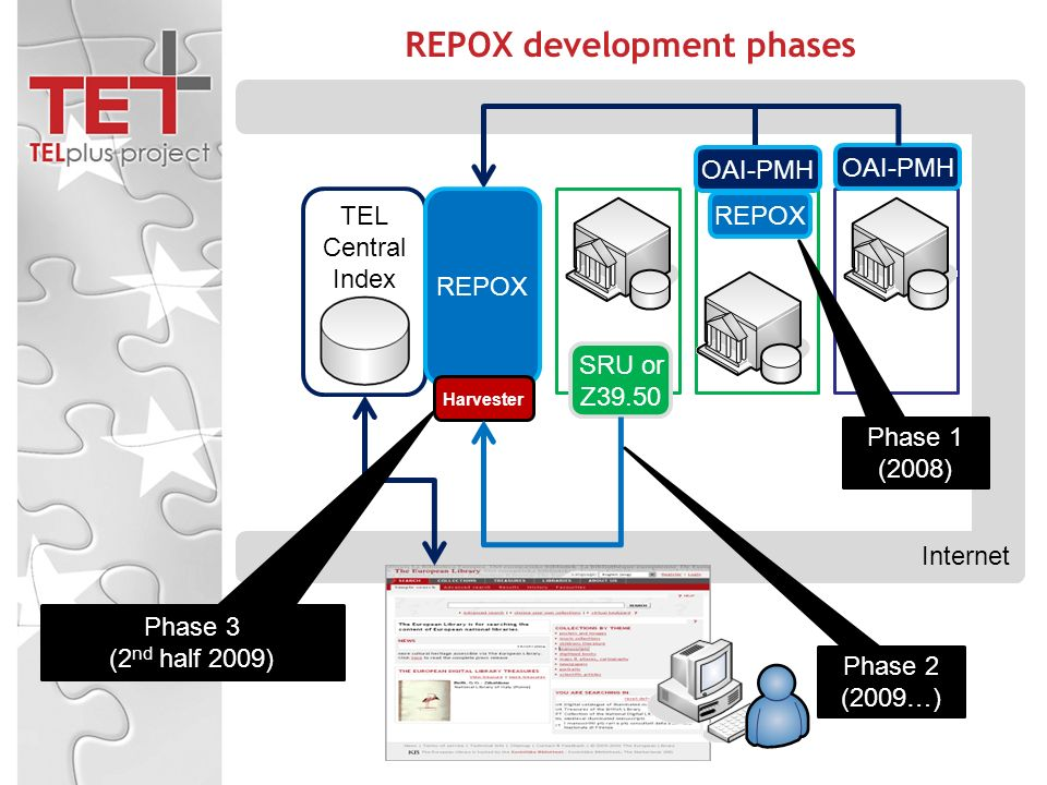 REPOX development phases