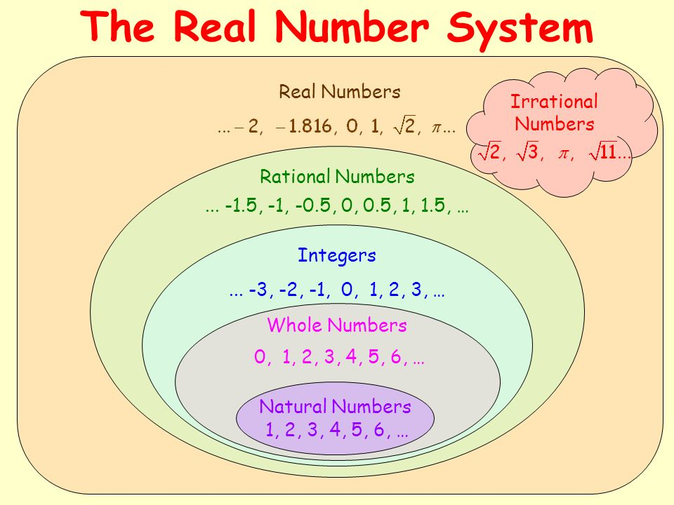 The Real Number System Real Numbers Irrational Numbers