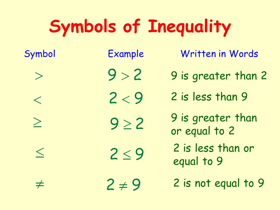 Symbols of Inequality 9 is greater than 2 2 is less than 9