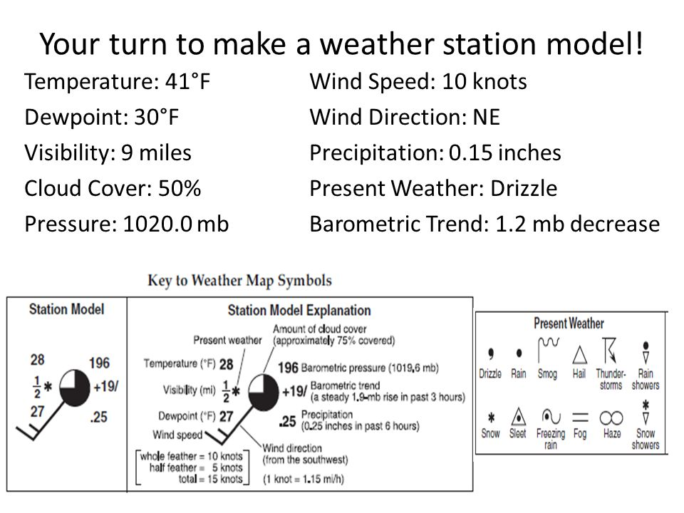 The Station Model Format And Symbols Plotted On Weather Maps Heart