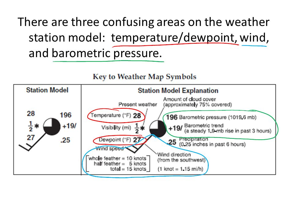 The Station Model Format And Symbols Plotted On Weather Maps Erkal