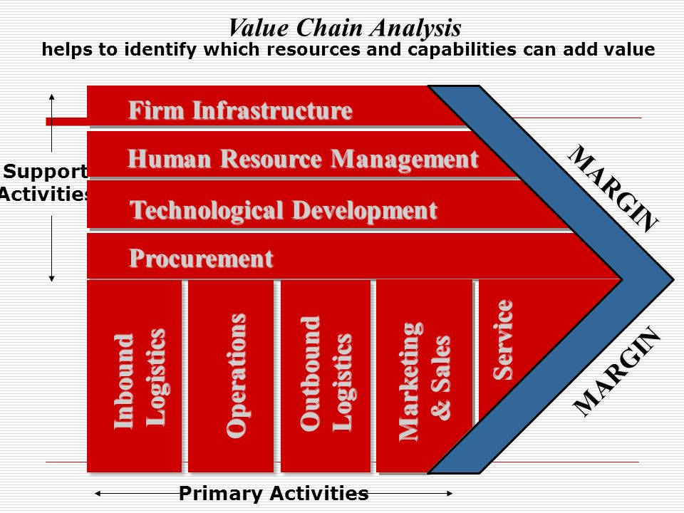 value chain analysis human resource One of the most valuable tools, the value chain analysis, allows  human  resource management includes the activities involved in hiring and.