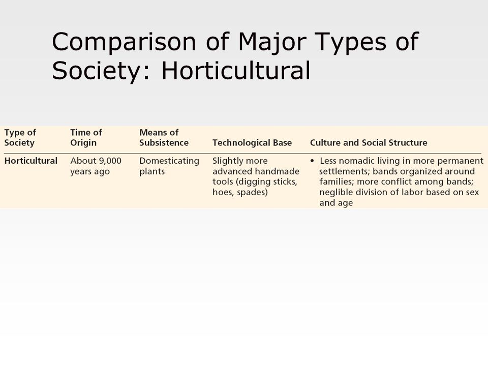 Comparison of Major Types of Society: Horticultural