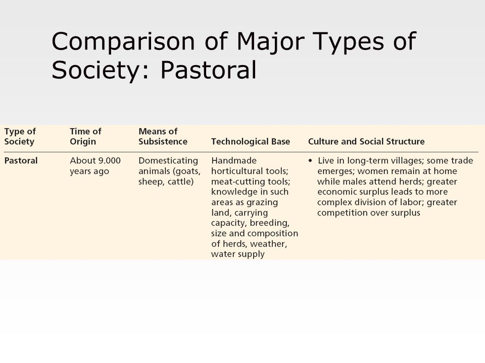 Comparison of Major Types of Society: Pastoral