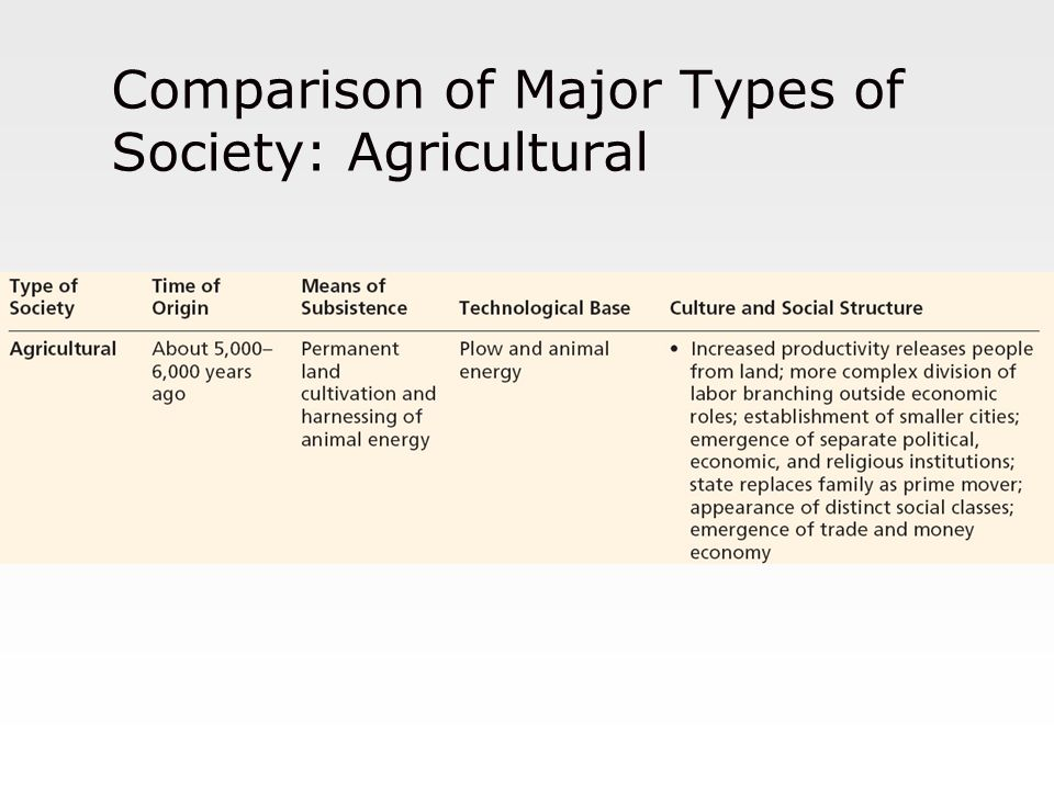 Comparison of Major Types of Society: Agricultural
