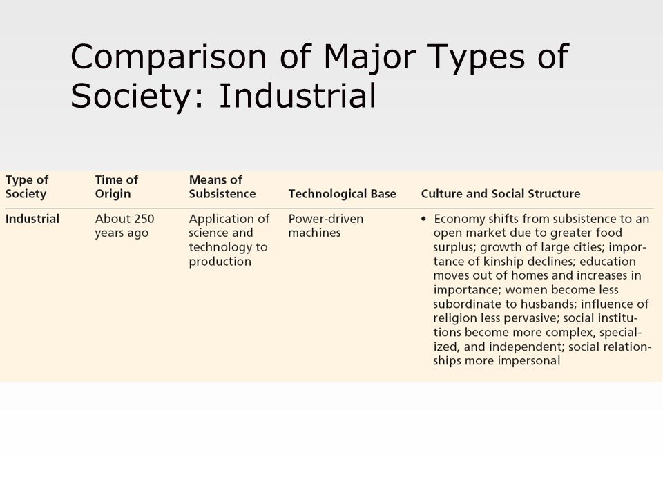 Comparison of Major Types of Society: Industrial