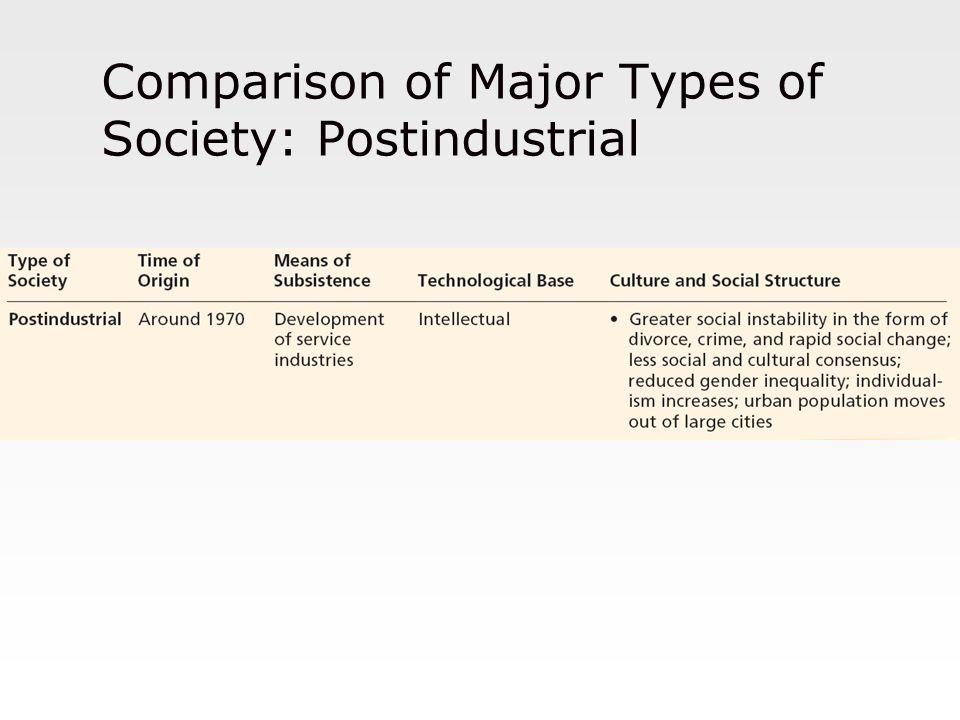 Comparison of Major Types of Society: Postindustrial