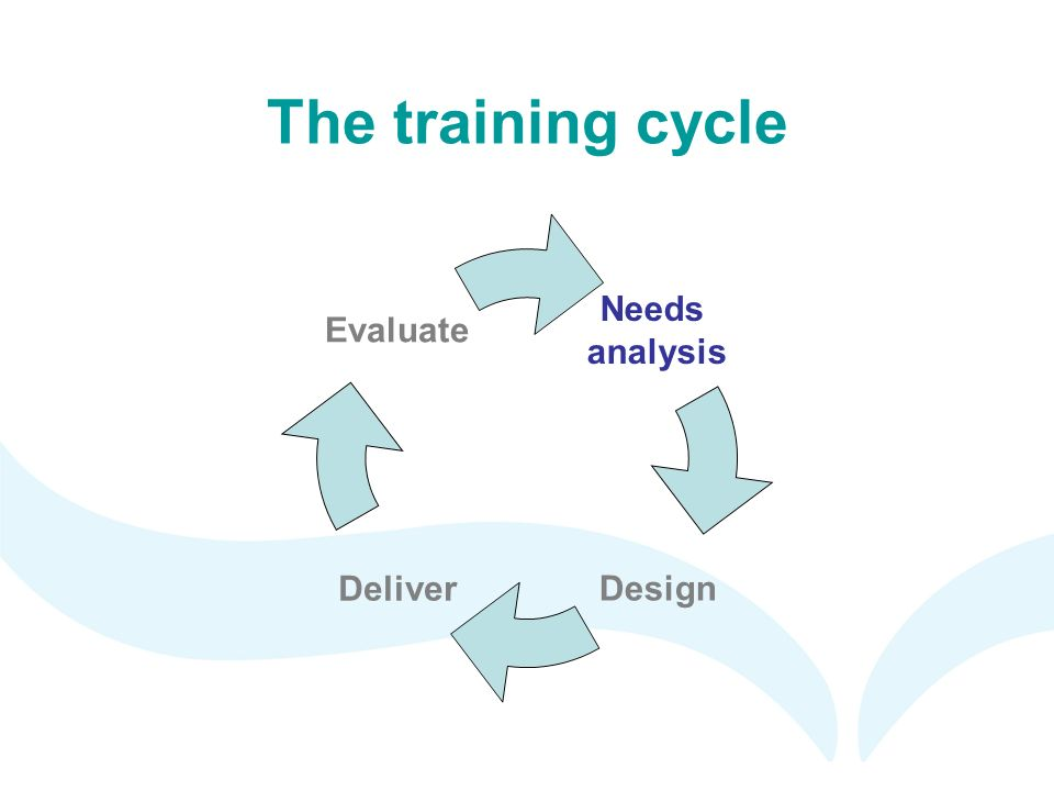 training cycle approach in the restaurant The researcher looked at the issue that human resource development organization design, learning, work place learning, job design, training and development and researcher is using training and development and using training to understand the influence of training and development in mcdonald's restaurant.