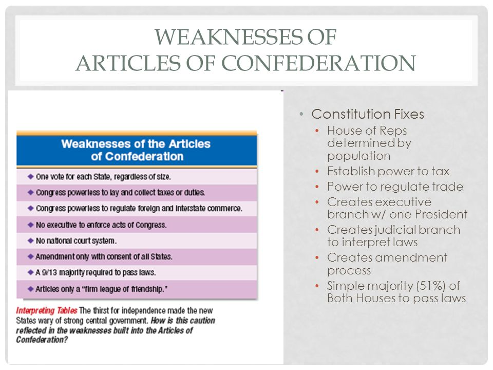 essay strengths weaknesses articles confederation