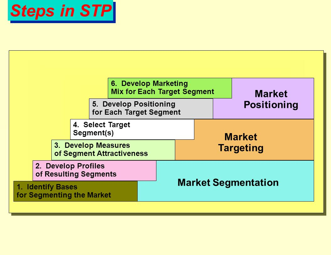 stp market segmentation One of the first principles of marketing management is segmentation targeting and positioning also known as stp however, all the three concepts are so parallel to each other that marketers may not understand importance of keeping them separate and the role that each of them play in a marketing strategy.