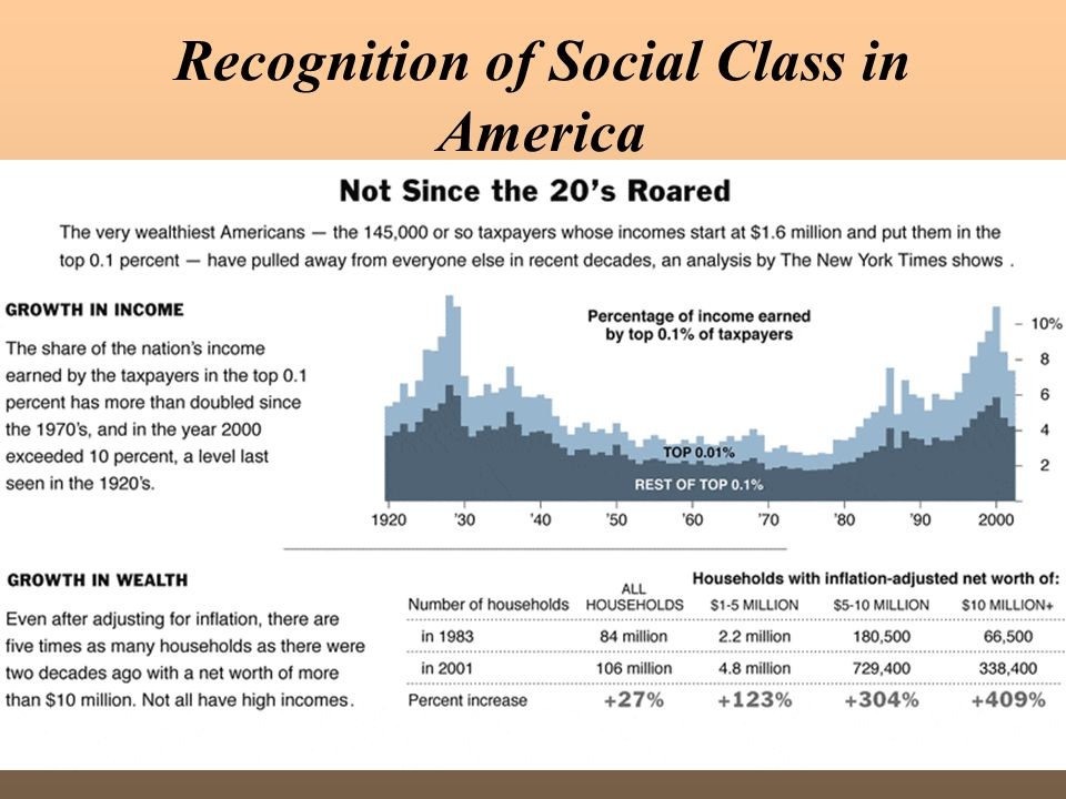An analysis of social attitudes of the different class status in society