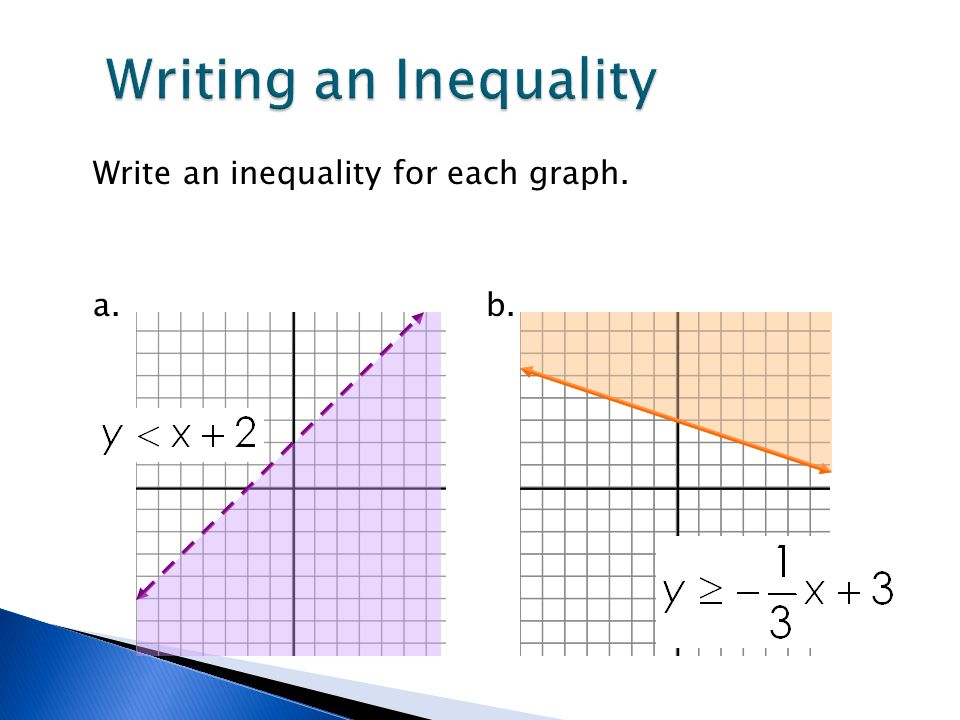 write an inequality for the graph