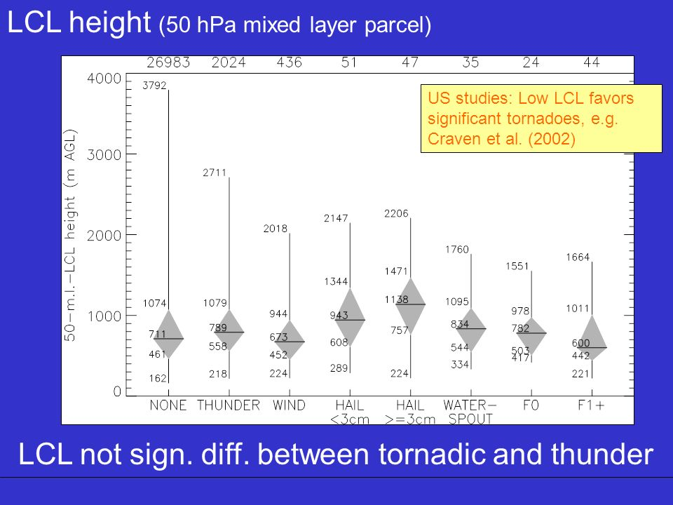 LCL height (50 hPa mixed layer parcel)