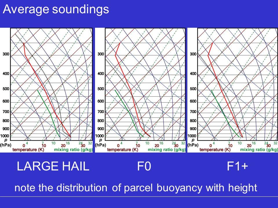 Average soundings LARGE HAIL F0 F1+